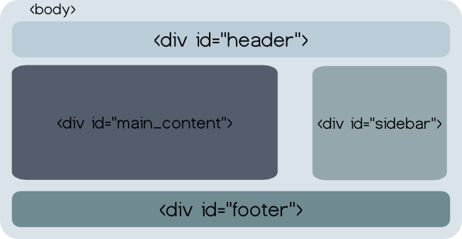 layout in html 4
