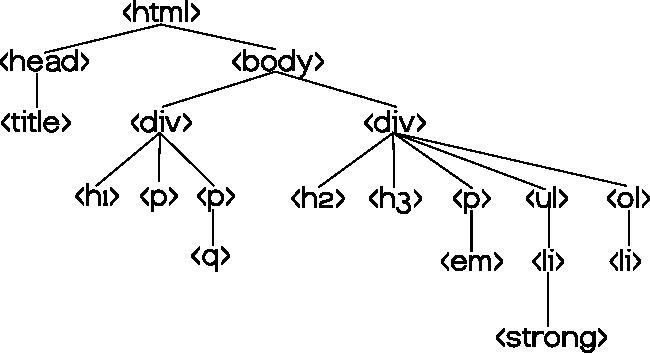 albero del documento