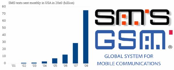 Figura 4 - Andamento Esponenziale del numero di SMS inviati in America  attravero la rete GSM