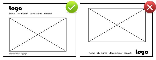 Esempio di disposizione corretta degli elementi e disposizione errata