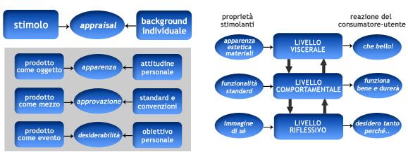 Modello di Desmett-Hekkert e Donald Norman a confronto