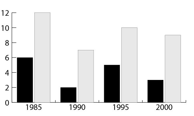 grafico d'esempio per la personalizzazione