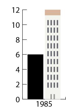 ridimensionamento verticale