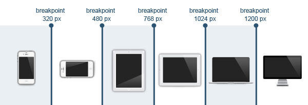Breakpoints in Responsive Web Design
