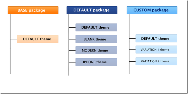 Package Magento