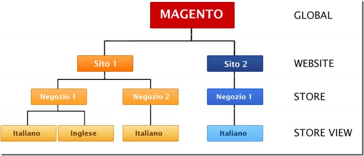 StrutturaMagento