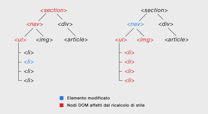 HTML-DOM-ricalcolo-degli-stili