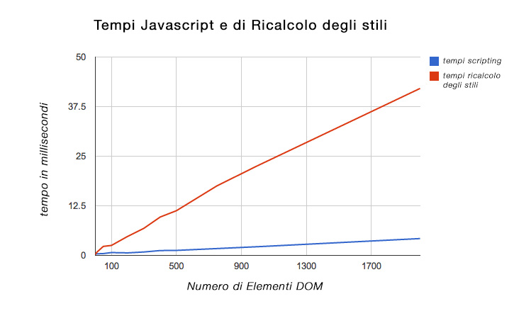 tempistiche-javascript