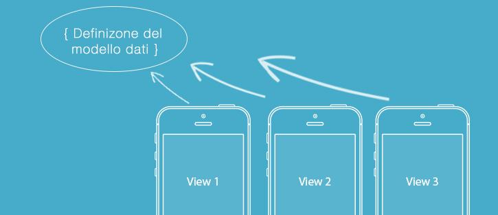 HTML-mobile-app-definizione-dati