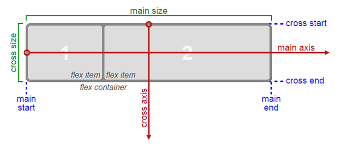 W3C flex-direction axis