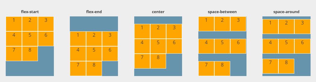 flexbox-guide-align-content
