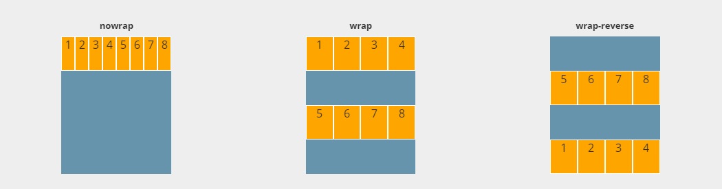 flexbox-guide-flex-wrap