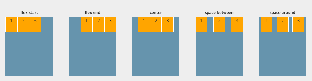 flexbox-guide-justify-content